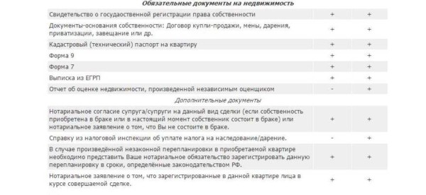 Список документов на квартиру для ипотеки.