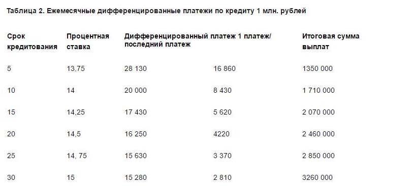 дифференцированные платежи по ипотеке в каком банке Должно