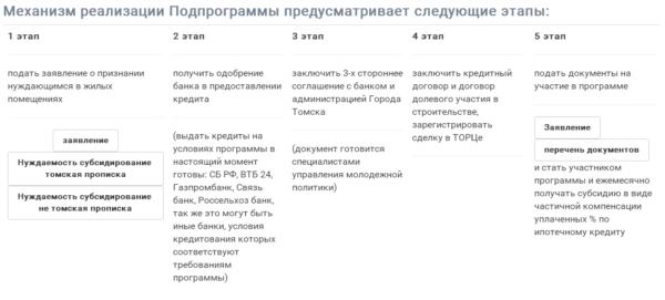 Основные пункты проекта.