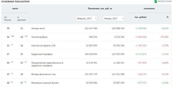Изображение - Рейтинг банка хоум кредит osnovnye-pokazateli-deyatelnosti-banka-600x304