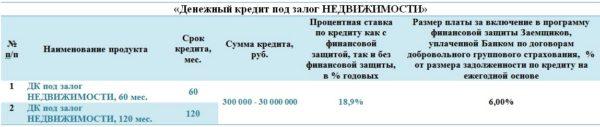 Изображение - Кредит в совкомбанке отзывы Pod-nedvizhimost-600x127