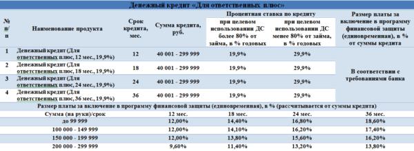 Изображение - Кредит в совкомбанке отзывы dlya-otvetstvennyh-plyus-600x220
