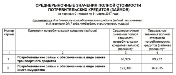 Изображение - Под какой процент банки должны выдавать кредит Lombardy1-600x255