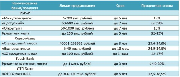 Кредиты в банках челябинска